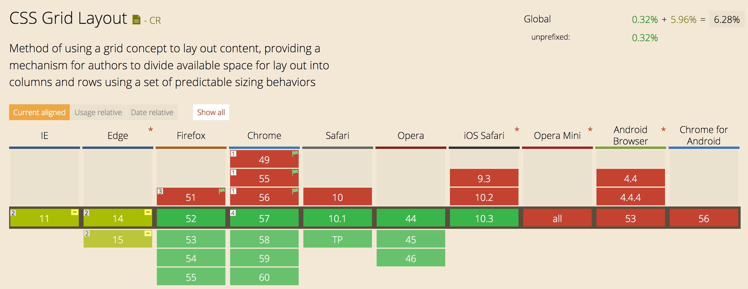 CSS Grid Layout comes to Safari and iOS Safari